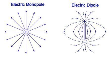 Electric Field Diagram