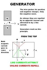 Theory of an Electrical Generator
