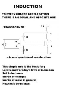 Lenz's Law of Induction