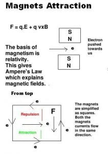 Lorentzs Law