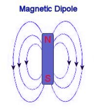 Magnetic Field Dipole
