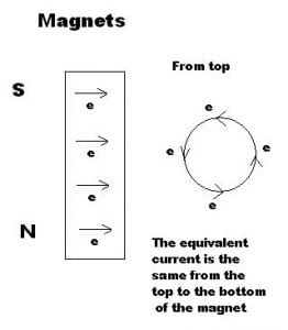 Magnets, Virtual Currents