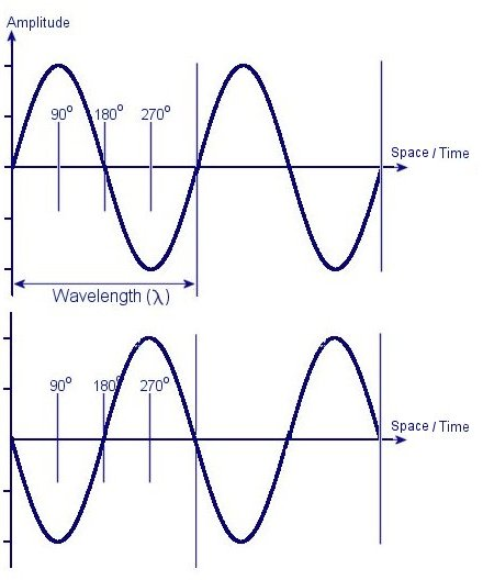 Proporties of em waves introduction to electromagnetism an electromagnetic em wave can be described using vectors as it has both magnitude and directional components it is a transverse wave which means it ccuart Images