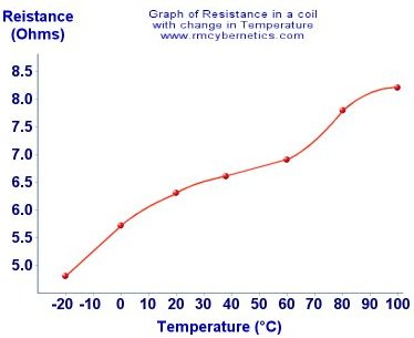 Temperature Vs Resistance
