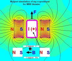Magnetohyrodynamic Thrusters - MHDT - RMCybernetics